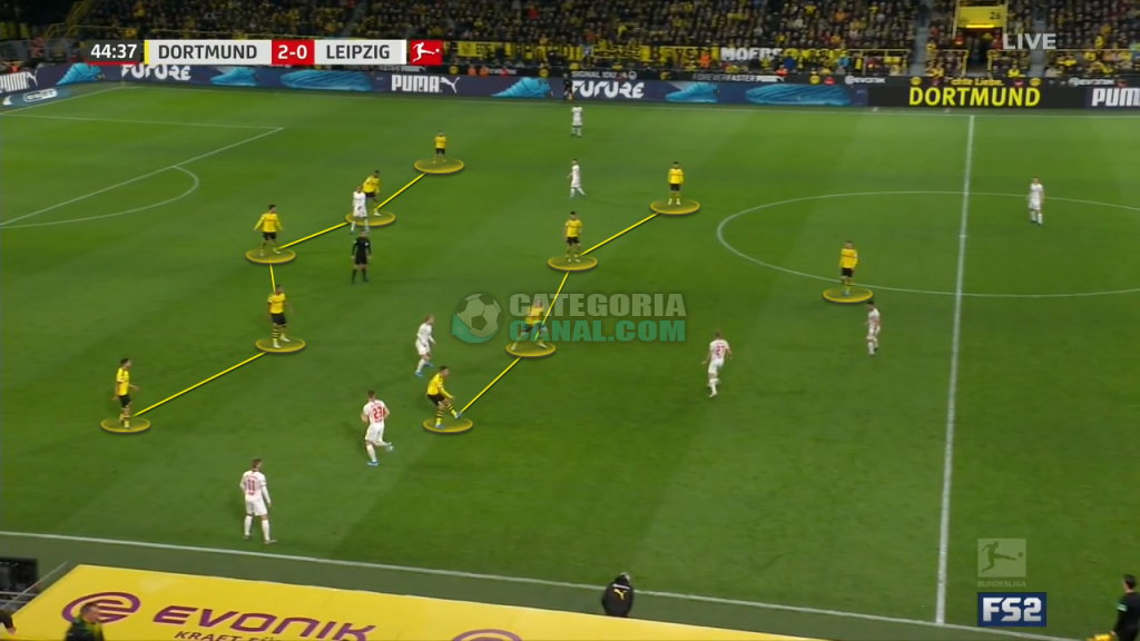 Sistema Defensivo do Borussia Dortmund