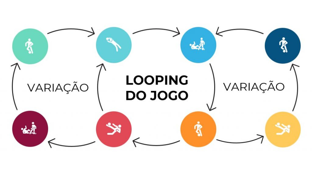 Simples Looping do Jogo