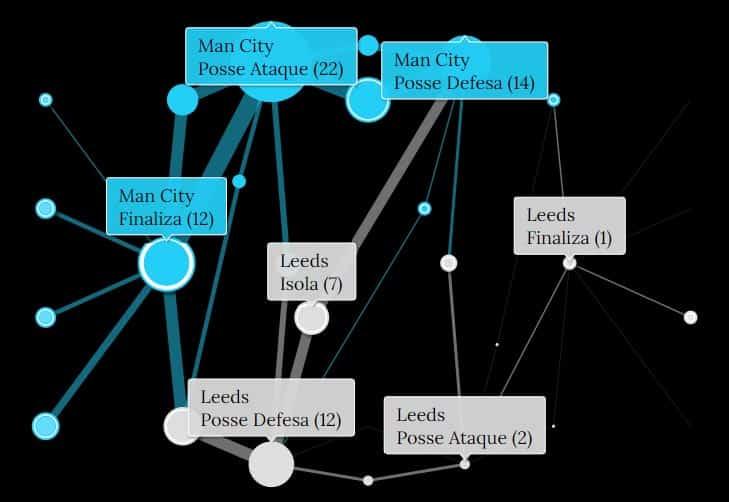 Mapa de Ações - Leeds x City - 0 min a 17 min