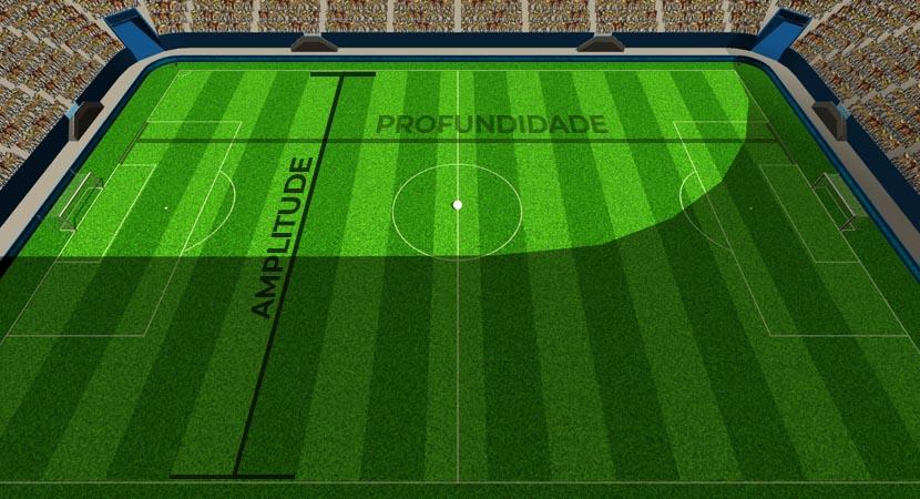 Amplitude x Profundidade (Futebol)